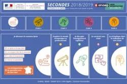 Secondes 2018-2019 Découvrir l'orientation après la seconde. Site très complet. http://www.secondes2018-2019.fr/